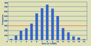 Figura 3. 4. Distribuzione dei valori del d-ROMs test in un campione di soggetti adulti clinicamente sani.
